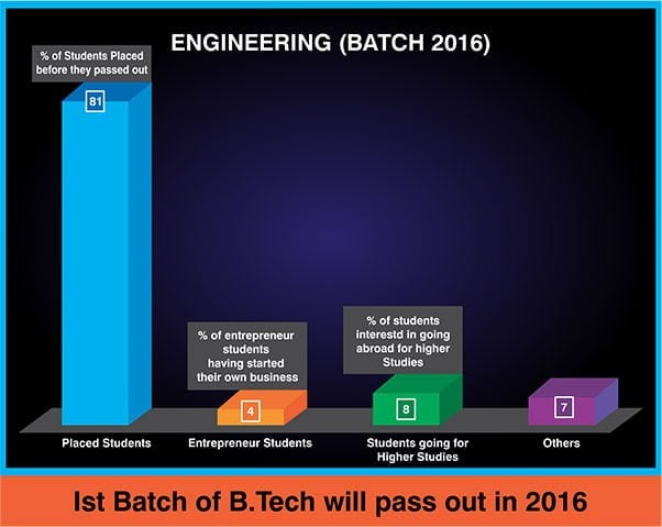 placement-record-engg-2016