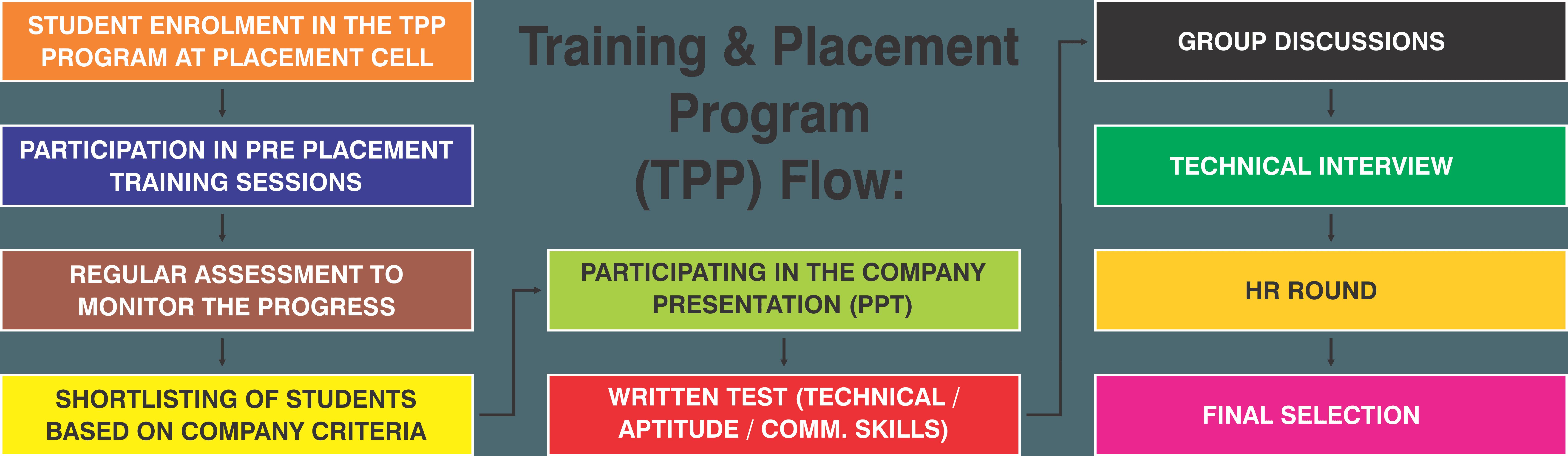tpp-flow